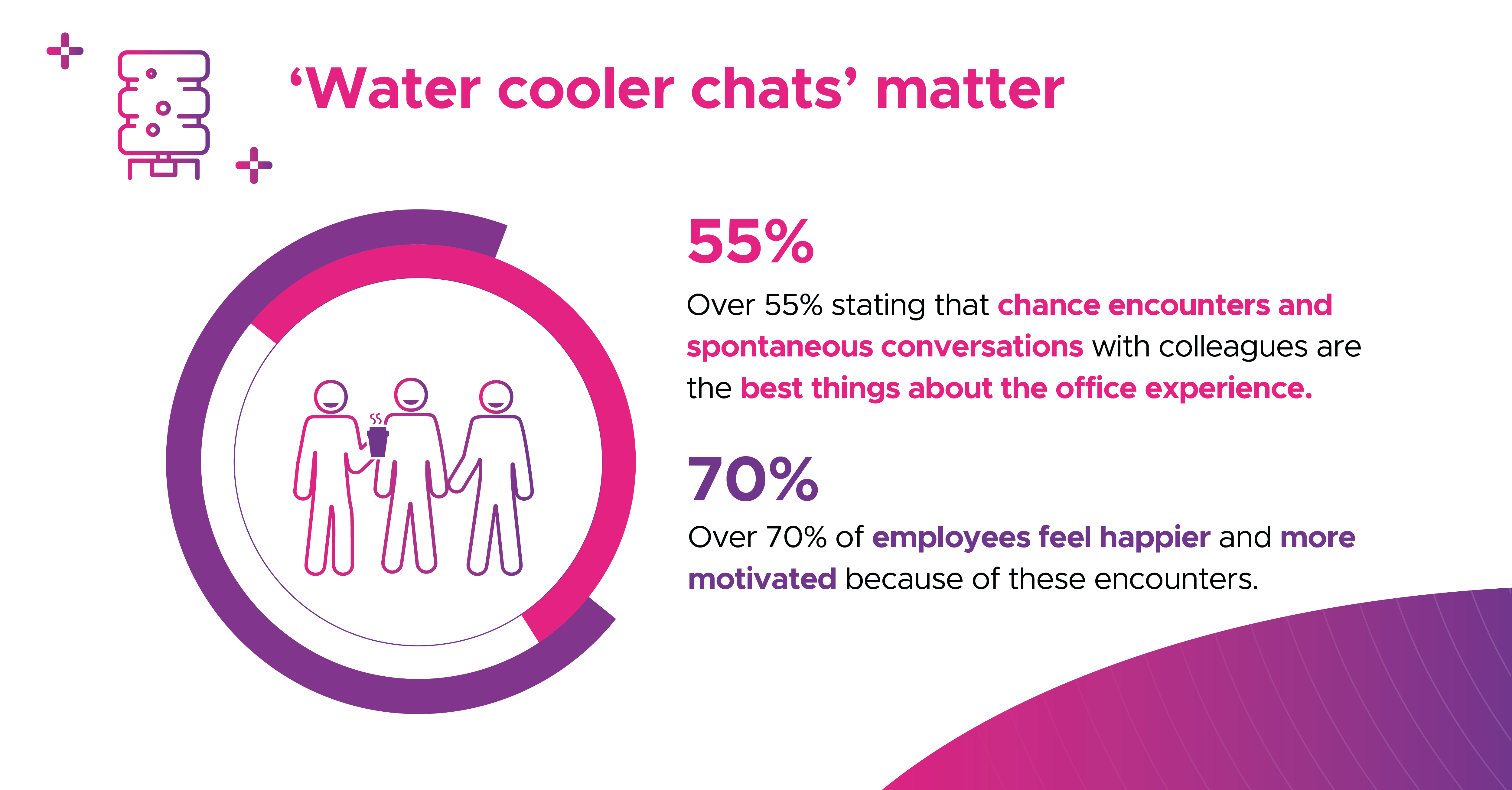 Infographic about the importance of in-person encounters in the workplace