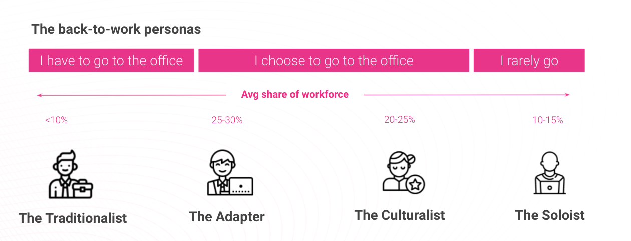 Infographic illustrating four employee personas: Soloist, Adapter, Culturalist and Traditionalist
